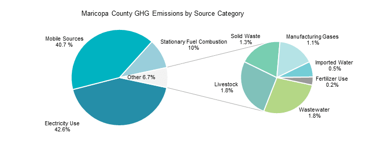 Maricopa County Greenhouse Gas Emissions By Source Category