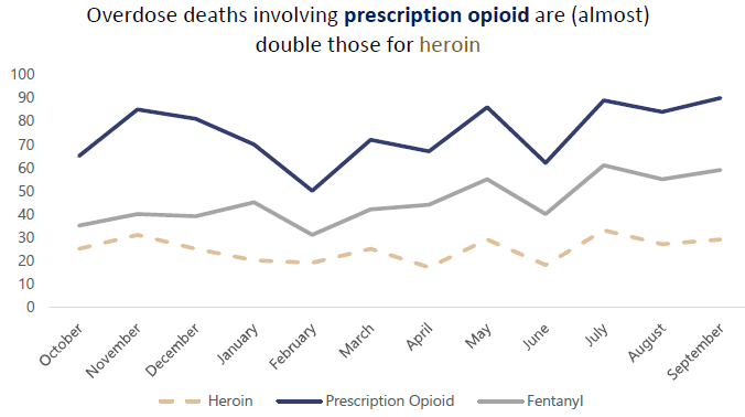 line chart overdose deaths involving prescription opioids versus heroin Opens in new window